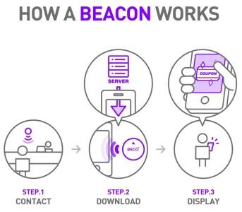 funzionamento-beacon